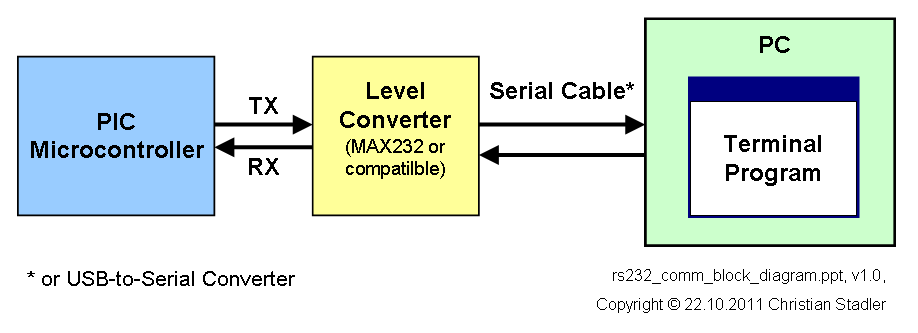rs232 communication with pic microcontroller block diagram